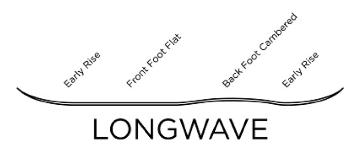Chimera LongWave Profile