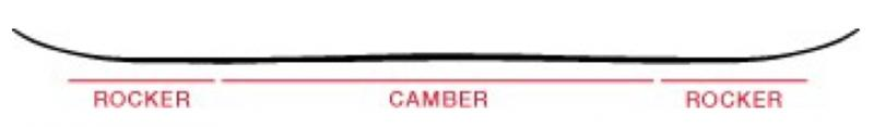 Prior Splitboard Backcountry Doppel Rocker Camber Profile